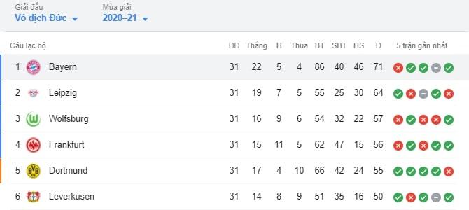 Bảng xếp hạng của mùa giải Bundesliga năm nay
